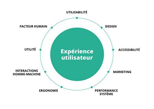 schema-experience utilisateur