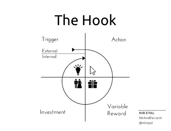 hook-model gamification
